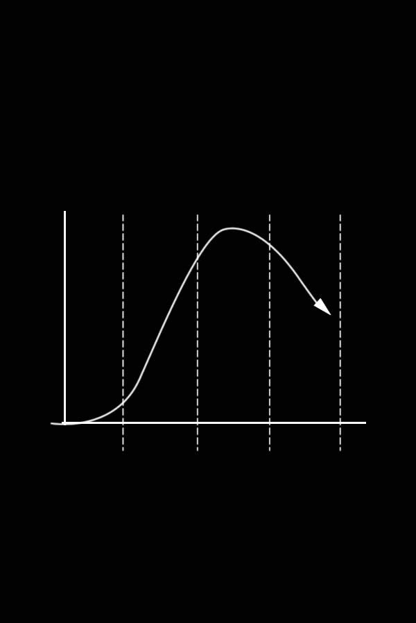 schéma du cycle de vie de produit montrant la fin de vie d'un produit à déstocker